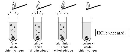 acide chlorhydrique et aluminium